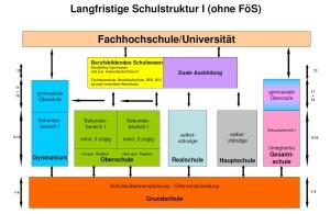 Langfristige Schulstruktur 1 ohne FöS