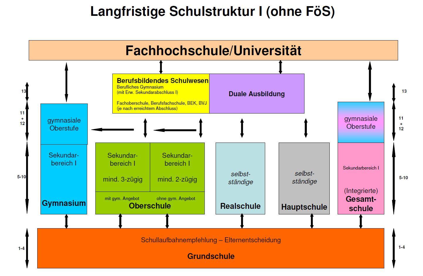 Schulstruktur als grafik schule gmh for Schule grafik