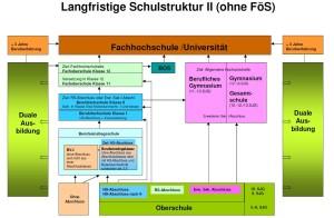 Langfristige Schulstruktur 2